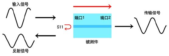 基于网络分析仪的ENA-TDR测量原理